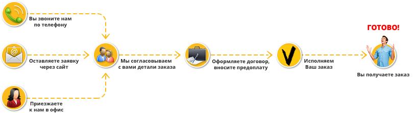Технический перевод в Харькове на Topperevod